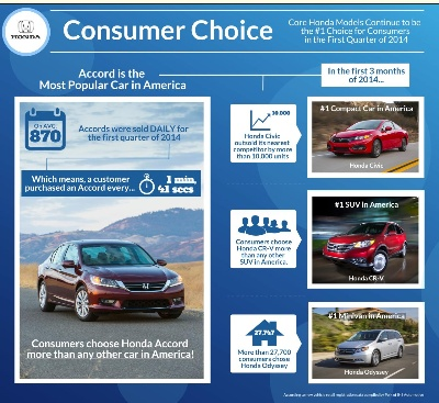 HONDA ACCORD TAKES EARLY LEAD AS AMERICA'S MOST POPULAR CAR IN 2014 BASED ON RETAIL REGISTRATIONS