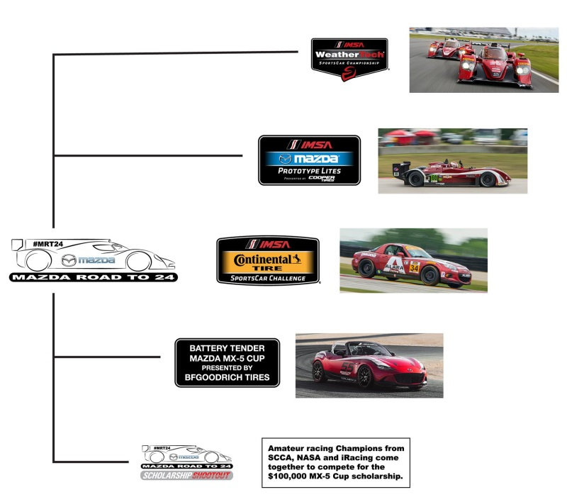 WHAT IS THE MAZDA ROAD TO 24?