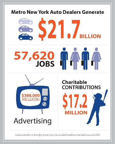 METRO NEW YORK FRANCHISED AUTO DEALERS CREATE JOBS AND PUMP $27.1 BILLION INTO ECONOMY