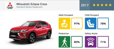 Mitsubishi Eclipse Cross Achieves 5-Star Euro NCAP Safety Rating