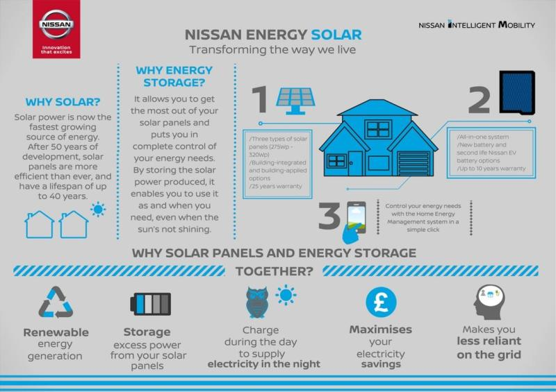 Nissan Energy Solar Now On Sale In The UK