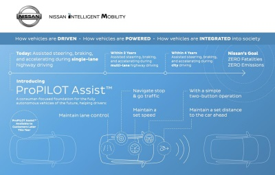 Nissan Propilot Assist Technology Reduces The Hassle Of Stop-And-Go Highway Driving, Ready For U.S. Launch