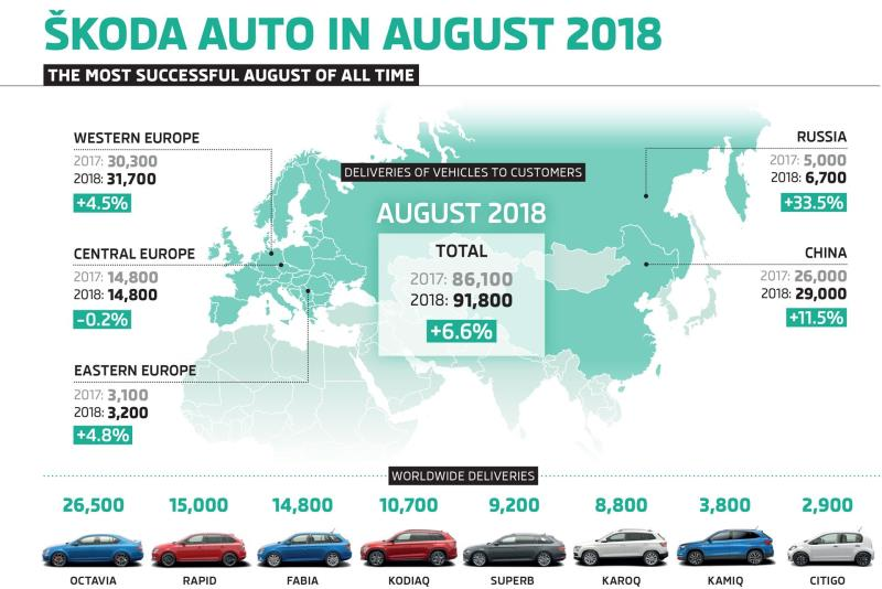 Škoda Achieves Best August Result In Company's History