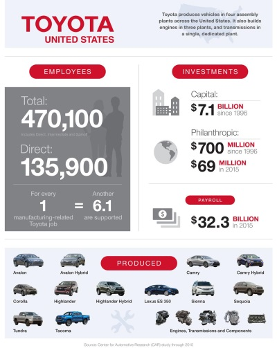 CAR STUDY SHOWS TOYOTA'S SUBSTANTIAL IMPACT TO U.S. ECONOMY