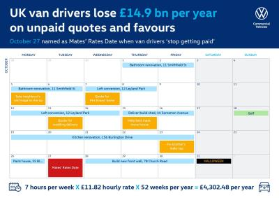 Time Is Money: 45 Days Of Quoting Jobs Or Doing Family Favours Costs Van Drivers £14.9 Billion A Year