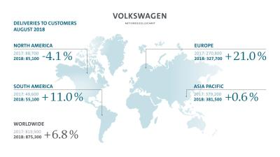 August Was Successful Month For Volkswagen Group: 6.8 Percent Increase In Worldwide Deliveries