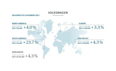 Volkswagen Group Deliveries Reach All-Time High