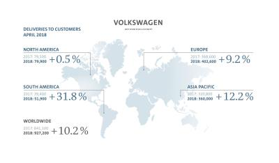 Volkswagen Group Delivers More Than 900,000 Vehicles In April