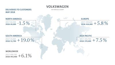 Volkswagen Group Deliveries Grow 6.1 Percent In May
