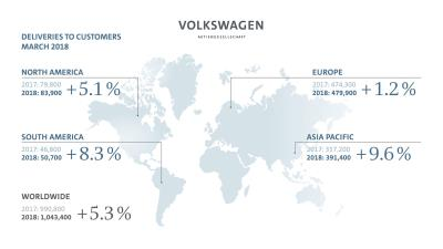 Volkswagen Group Delivers Over 1 Million Vehicles In March