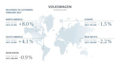 VOLKSWAGEN GROUP DELIVERS 686,900 VEHICLES IN FEBRUARY