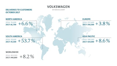 Volkswagen Group Deliveries Grow 8.2 Percent In October