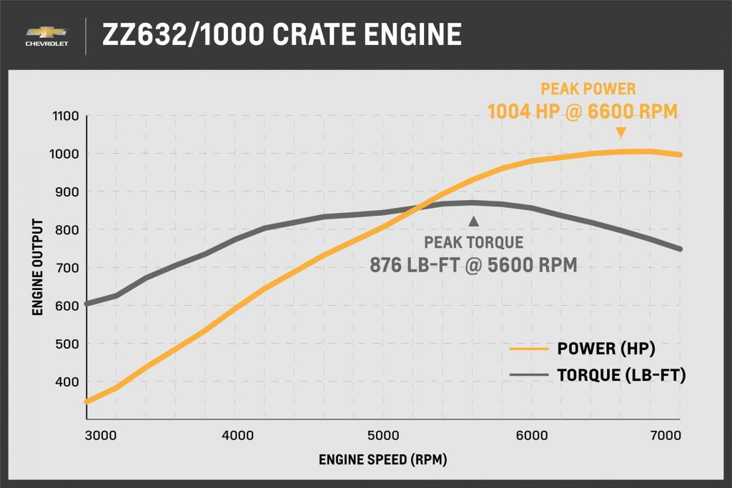 Chevrolet Performance Unveils Its Largest, Most Powerful Crate Engine Ever